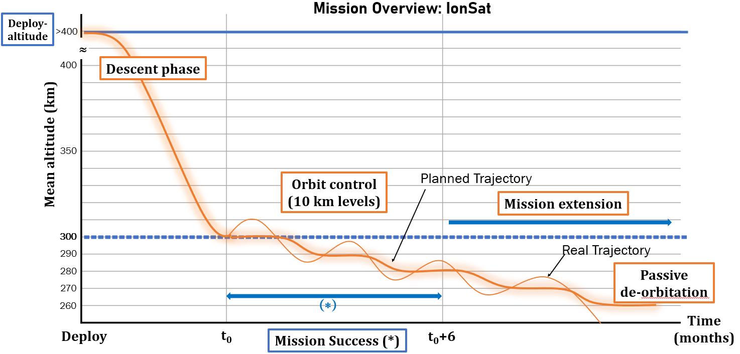 Illustration du plan de mission prévu pour IonSat : représentation de l'altitude moyenne sur une orbite en fonction du temps. La mission est considérée un succès au bout de 6 mois de maintient à poste, soit environs trois paliers.